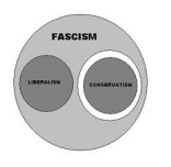 Some thoughts on fascism